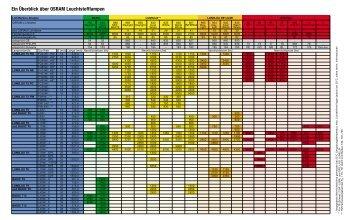Ein Überblick über OSRAM Leuchtstofflampen - PVO GMBH