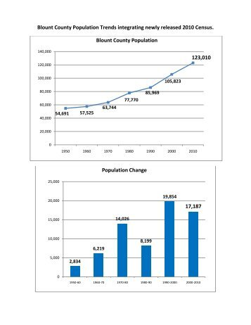2010 census population with trends - Blount County Government