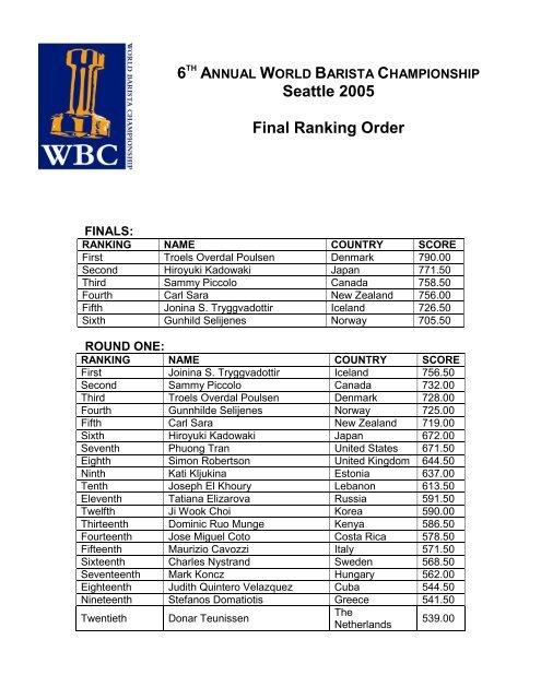Seattle 2005 Final Ranking Order - World Barista Championship