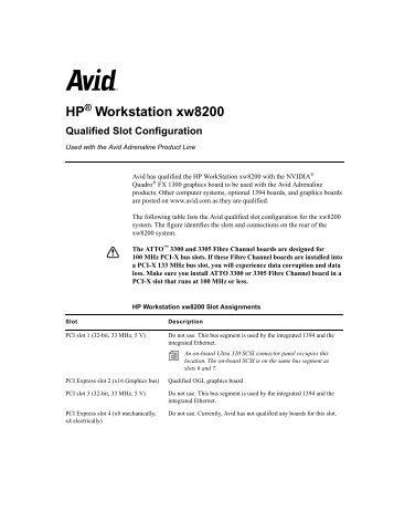 Avid hp z820 slot config