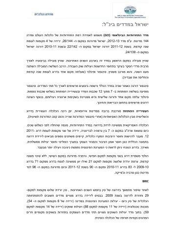 ישראל במדדים בינלאומיים