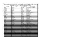 Elenco candidati ammessi con riserva alla prova preselettiva al ...