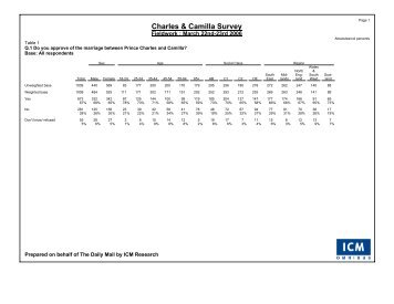 Daily Mail Charles And Camilla Poll - ICM Research