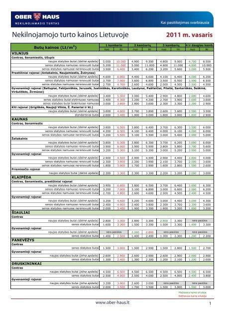 Nekilnojamojo turto kainos 2011 m. vasario mėn. - Ober-Haus