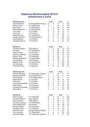 Ergebnisse Bezirksrangliste 2012/13 Schüler/innen A und B