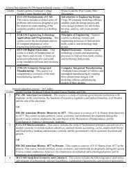 Download a course description PDF - Aiken Technical College