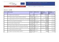 Plán výzev – rok 2008: - ROP Severozápad