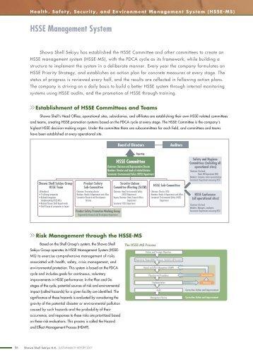 HSSE Management System
