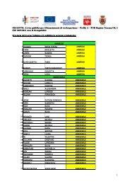 Profilo A – POR Regione Toscana Ob. 2 FSE 2007/2013 Asse I