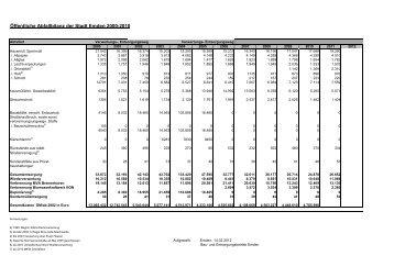 Öffentliche Abfallbilanz der Stadt Emden 2000-2010 - BEE Emden
