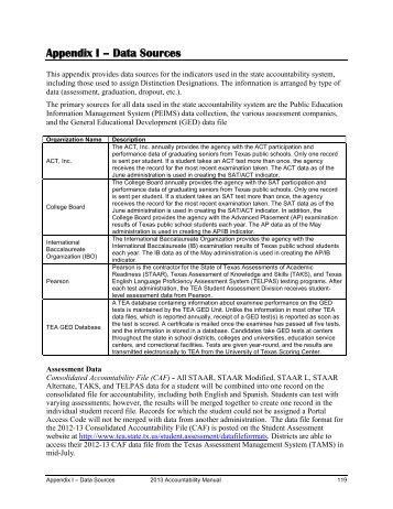 Appendix I – Data Sources - TEA - Home School Information