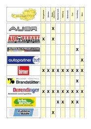 Fahrzeugwartung+Reparatur Handelspartner - Loctite