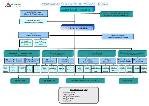 Organigramme De La Société Al Omrane Oujda