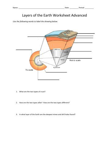 The Earths Layers Foldable