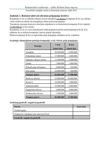Zadatak 1. Računovodstveni obračun pripajanja društva
