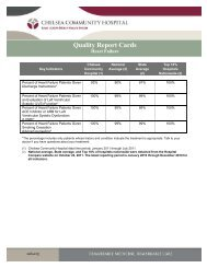 Quality Report Cards - Heart Failure - Chelsea Community Hospital