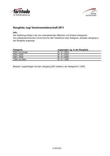 Rangliste Jugendriege - TSV Fortitudo Gossau