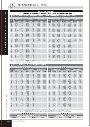 INDICADORES TRIBUTARIOS - Revista Actualidad Empresarial