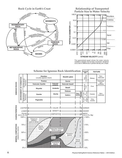 Earth Science Esrt Review Answer Key - The Earth Images ...