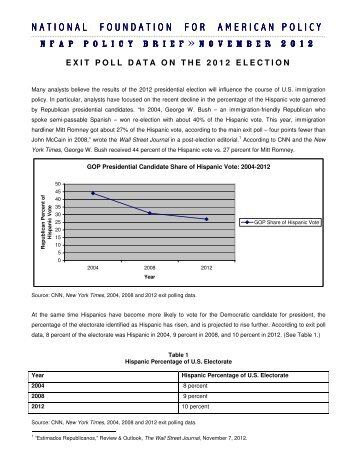 NFAP Policy Brief: Exit Poll Data on the 2012 Election, November ...