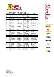 Ferrari Challenge Trofeo Pirelli - ITALIA