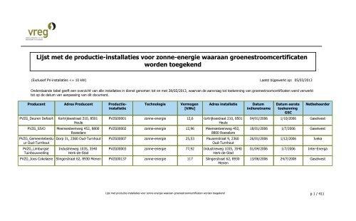 GSC - Lijst Installaties enkel PVZG - Vreg