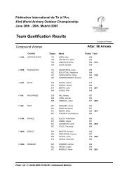 Team Qualification Results