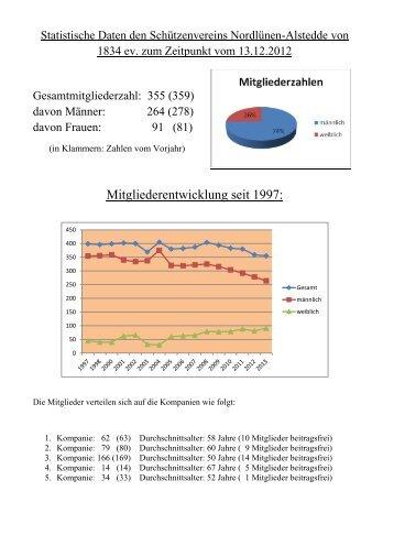 Statistische Daten - nordluener-schuetzen.de
