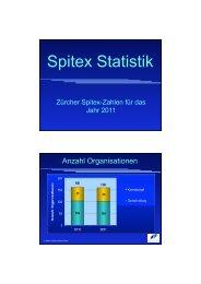 Praesentation Zahlen 10-11_kurz - Spitex Verband Kt. Zürich