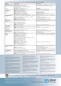 Interaktionen: ART und Zytostatika - Seite 2