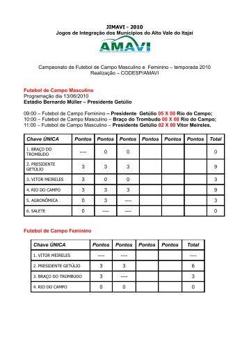 Resultados da 3ª Rodada - Futebol de Campo - AMAVI