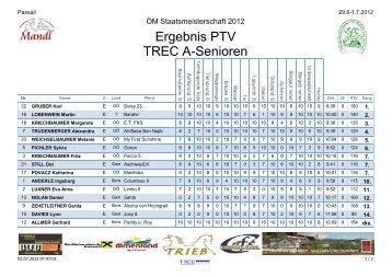 Ergebnis PTV TREC A-Senioren - Orientierungsreiten