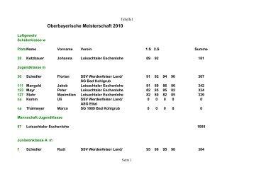 Oberbayerische Meisterschaft 2010 - Gau-Werdenfels