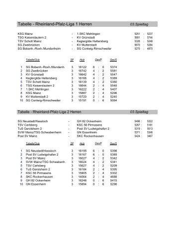 Tabelle d3 1 internet kompetenzzentren komzet teil 1 for Tabelle zweite liga