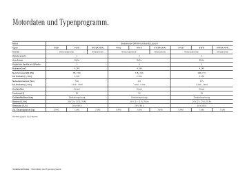 Motordaten und Typenprogramm. - Mercedes-Benz Latvija