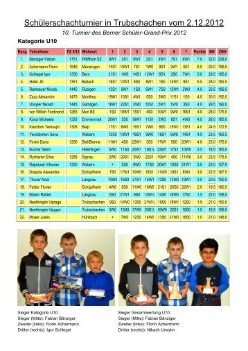 Resultate - Schachklub Solothurn