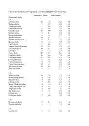 Kommunala skolor F-9: Allerums skola 12 126 9,5 Dalhemsskolan 9 ...