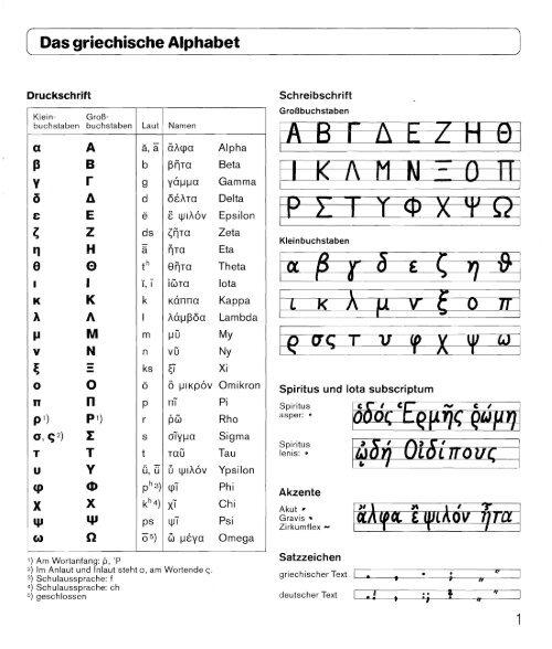 griechische kleinbuchstaben