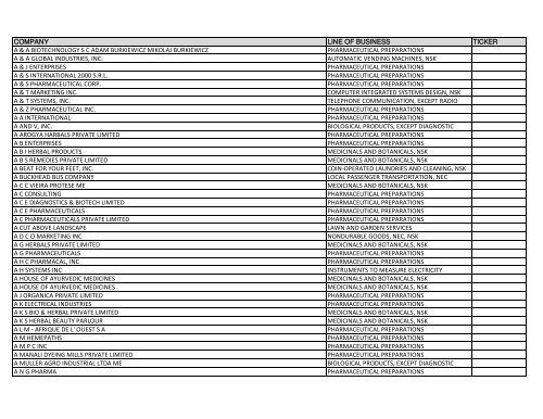 Listing Of Global Companies With Ongoing Government Activity