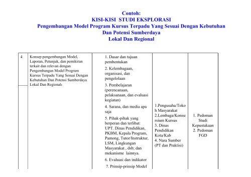 Kisi-Kisi Studi Eksplorasi Research and Development (Kegiatan ...