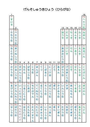 Hiragana magazines japanese hiragana periodic table urtaz Gallery