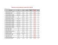 Špeciálna ponuka skladových vozidiel VW a VW LNF
