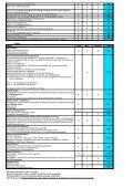 Fahrzeug Wunschausstattung - Euroland Aubele - Seite 3