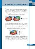 Éves jelentés 2004 (PDF) - Page 7