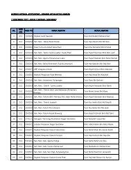 Senarai PTJ - Jabatan Akauntan Negara Malaysia