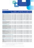 Western Australian Community Profiles 2006 Census-Malaysia Born - Page 3