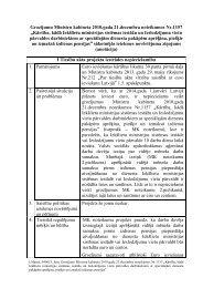 Grozījumu Ministru kabineta 2010.gada 21.decembra noteikumos Nr ...