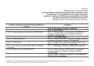 Grozījumi Ministru kabineta 2010.gada 18.maija noteikumos Nr.461