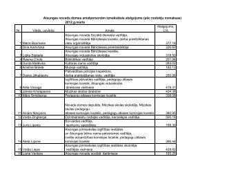 Amatpersonu atalgojums marts 2012.g.