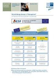 IT Management - A3 Wirtschaftskalender